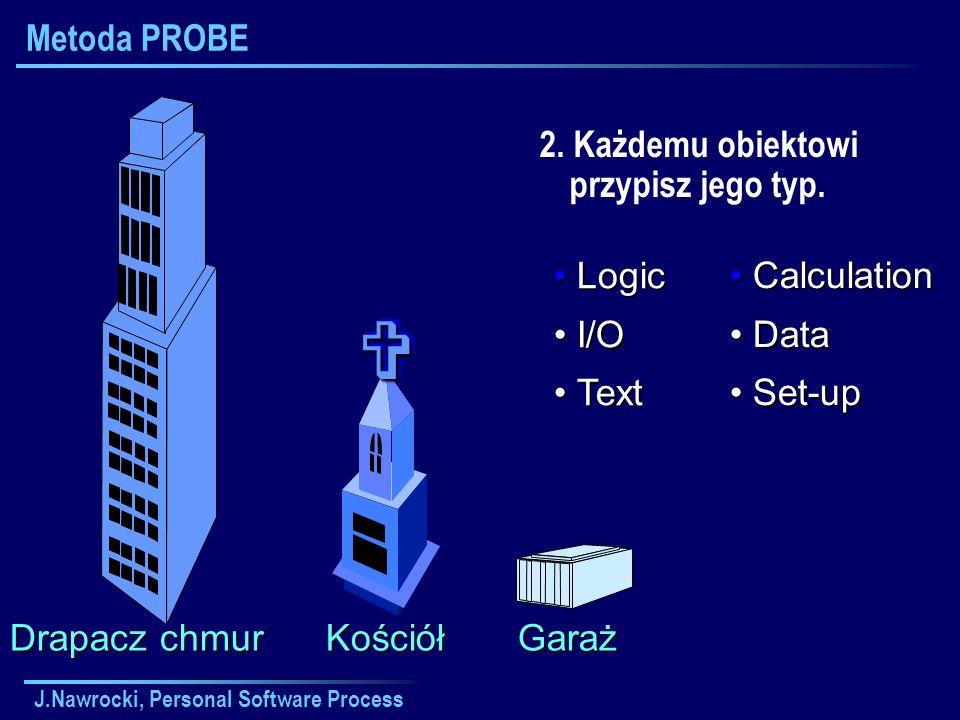 J.Nawrocki, Personal Software Process Metoda PROBE 2. Każdemu obiektowi przypisz jego typ. Drapacz chmur Kościół Garaż Logic Logic I/O I/O Text Text C