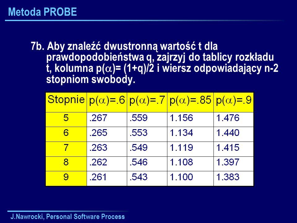 J.Nawrocki, Personal Software Process Metoda PROBE 7b. Aby znaleźć dwustronną wartość t dla prawdopodobieństwa q, zajrzyj do tablicy rozkładu t, kolum