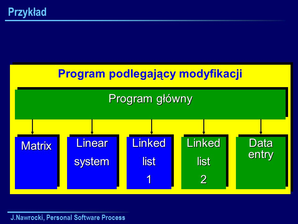 J.Nawrocki, Personal Software Process Przykład Program podlegający modyfikacji MatrixMatrixLinearsystemLinearsystemLinkedlist1Linkedlist1 Data entry P