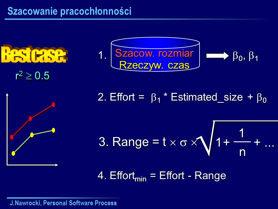 J.Nawrocki, Personal Software Process Szacow. rozmiar Rzeczyw. czas 1. 0, 1 2. Effort = 1 * Estimated_size + 0 +... 1 n +1 3. Range = t 3. Range = t r