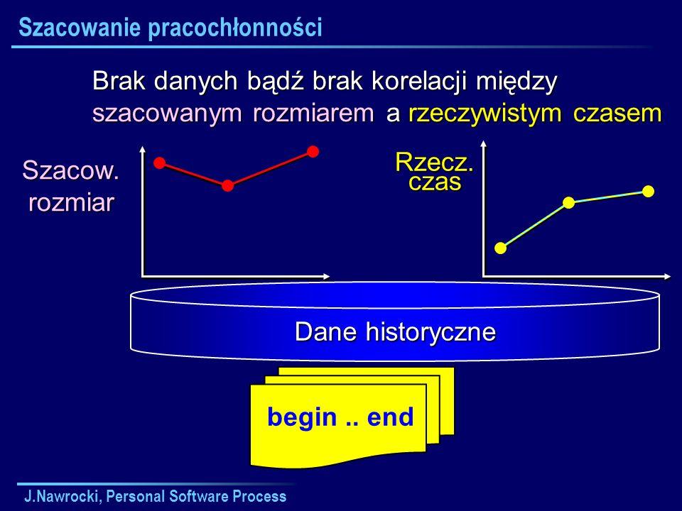 J.Nawrocki, Personal Software Process begin.. end Szacow. rozmiar Rzecz. czas Dane historyczne Brak danych bądź brak korelacji między szacowanym rozmi