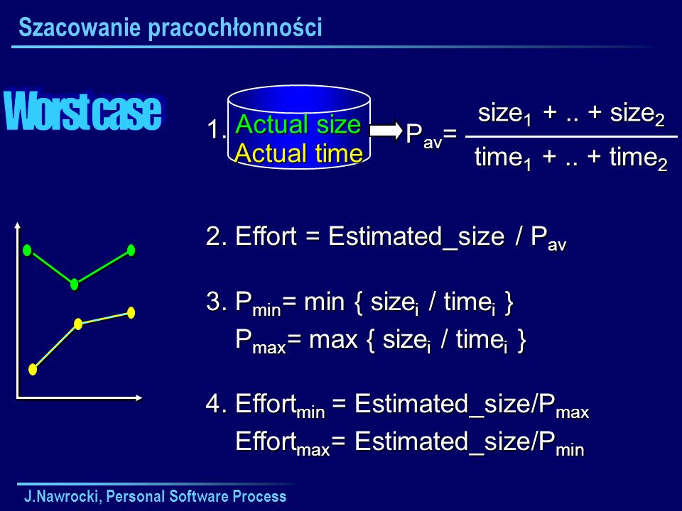 J.Nawrocki, Personal Software Process Actual size Actual time 1. 2. Effort = Estimated_size / P av time 1 +.. + time 2 size 1 +.. + size 2 P av = 3. P