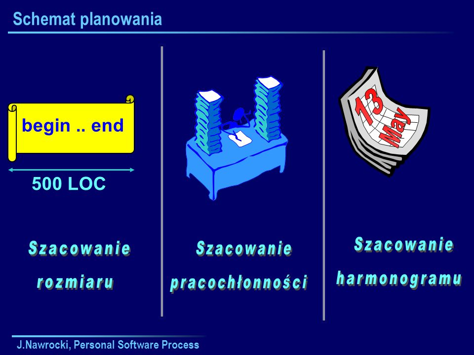 J.Nawrocki, Personal Software Process Schemat planowania begin.. end 500 LOC