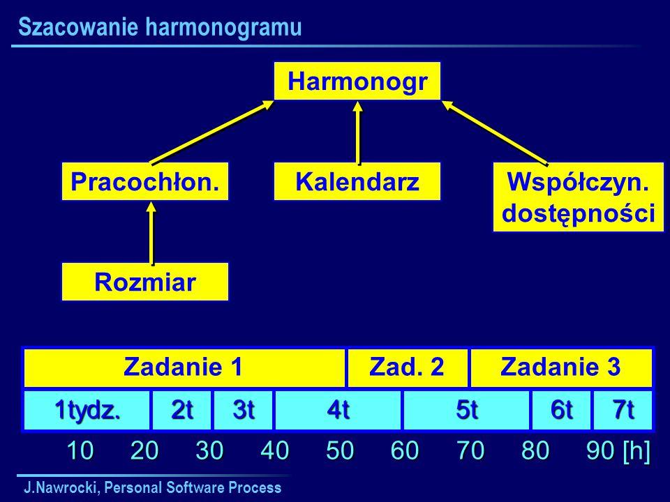 J.Nawrocki, Personal Software Process Szacowanie harmonogramu Rozmiar Pracochłon. Kalendarz Harmonogr Współczyn. dostępności 10 20 30 40 50 60 70 80 9