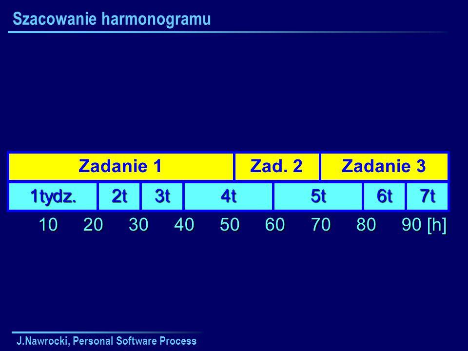 J.Nawrocki, Personal Software Process Szacowanie harmonogramu 10 20 30 40 50 60 70 80 90 [h] 10 20 30 40 50 60 70 80 90 [h] 1tydz. 2t2t2t2t 3t3t3t3t 4