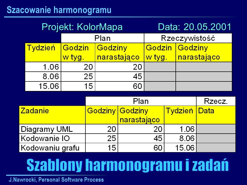 J.Nawrocki, Personal Software Process Szacowanie harmonogramu Projekt: KolorMapa Data: 20.05.2001