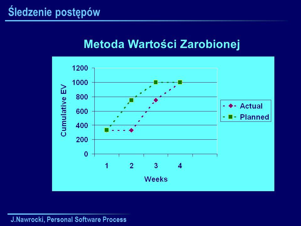 J.Nawrocki, Personal Software Process Śledzenie postępów Metoda Wartości Zarobionej