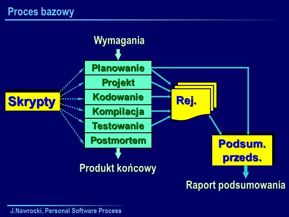 J.Nawrocki, Personal Software Process Proces bazowyWymagania Planowanie Projekt Kompilacja Kodowanie Testowanie Postmortem Produkt końcowy SkryptySkry