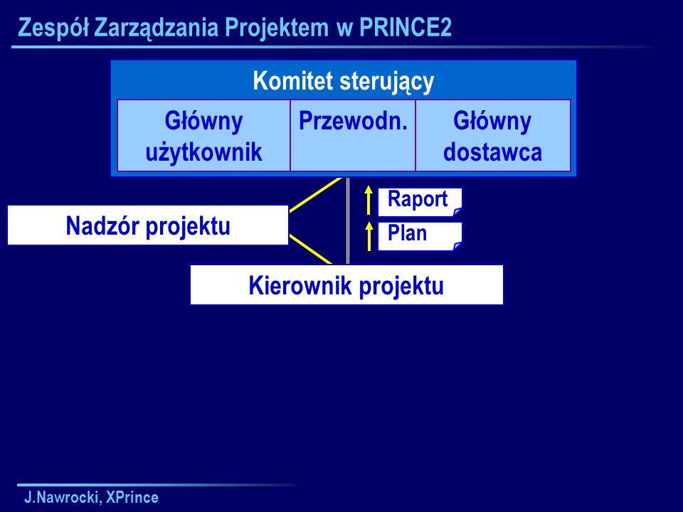 J.Nawrocki, XPrince Zespół Zarządzania Projektem w PRINCE2 Komitet sterujący Główny użytkownik Przewodn.Główny dostawca Kierownik projektu Nadzór projektu Raport Plan