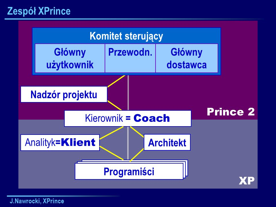 J.Nawrocki, XPrince XP Prince 2 Kierownik Zespołu Zespół XPrince Komitet sterujący Główny użytkownik Przewodn.Główny dostawca Kierownik = Coach Nadzór projektu Programiści Architekt Analityk = Klient