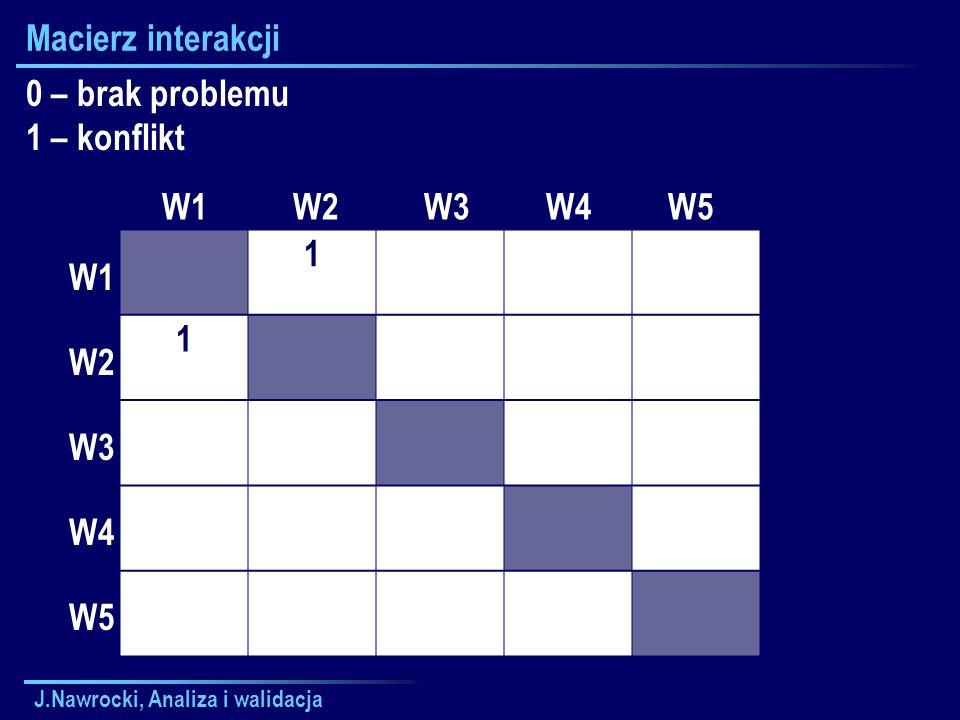 J.Nawrocki, Analiza i walidacja Macierz interakcji 1 1 W1 W2 W3 W4 W5 W1 W2 W3 W4 W5 0 – brak problemu 1 – konflikt