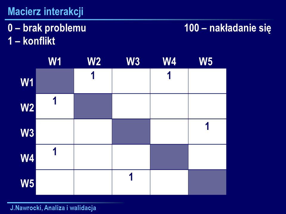 J.Nawrocki, Analiza i walidacja Macierz interakcji 11 1 1 1 1 W1 W2 W3 W4 W5 W1 W2 W3 W4 W5 0 – brak problemu 1 – konflikt 100 – nakładanie się