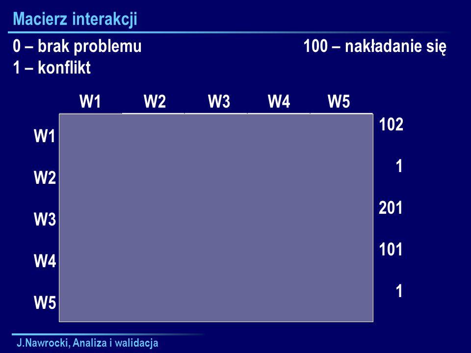 J.Nawrocki, Analiza i walidacja Macierz interakcji0110010 10000 00 1 10 0 0 0010 0 W1 W2 W3 W4 W5 W1 W2 W3 W4 W5 0 – brak problemu 1 – konflikt 100 –