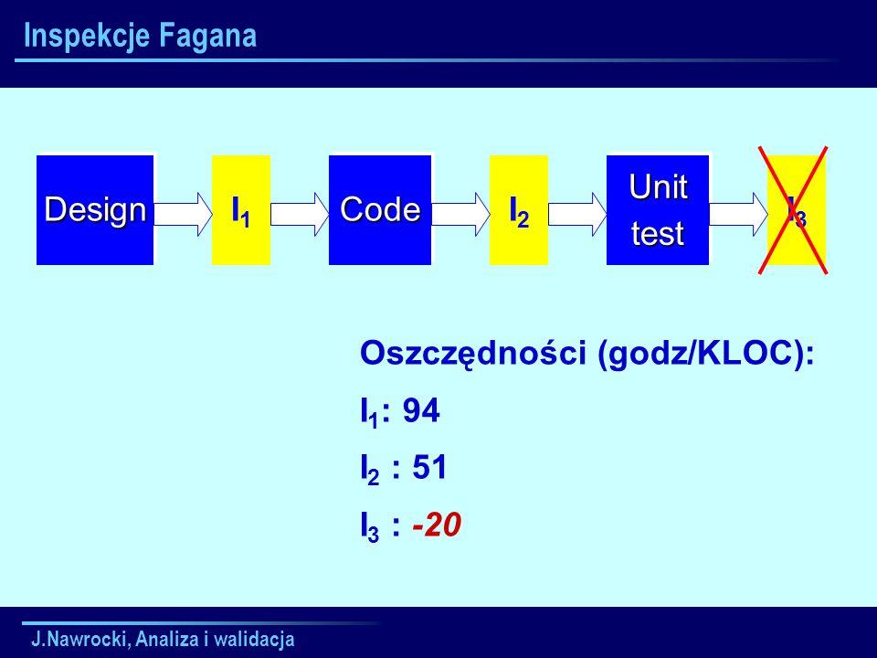 J.Nawrocki, Analiza i walidacja Inspekcje FaganaDesignDesignCodeCodeUnittestUnittest I1I1 I2I2 I3I3 Oszczędności (godz/KLOC): I 1 : 94 I 2 : 51 I 3 :