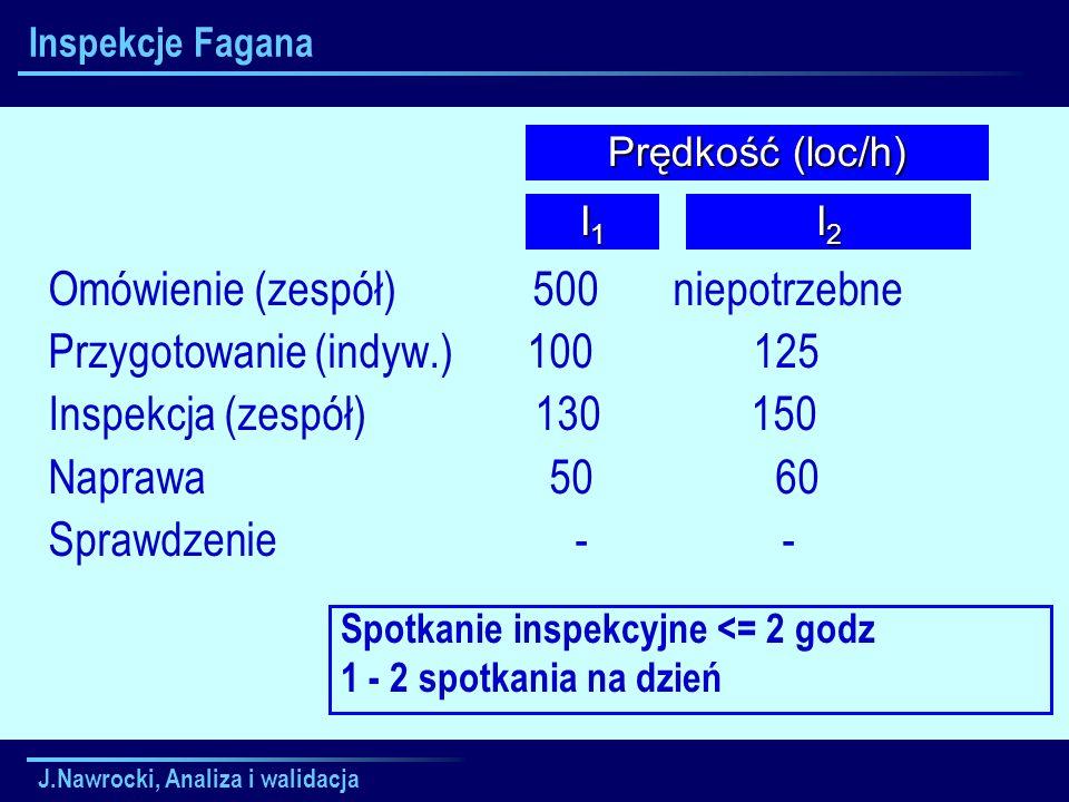 J.Nawrocki, Analiza i walidacja Inspekcje Fagana Omówienie (zespół) 500 niepotrzebne Przygotowanie (indyw.) 100 125 Inspekcja (zespół) 130 150 Naprawa
