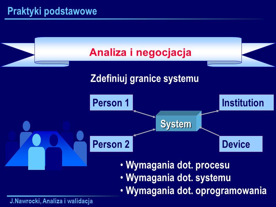 J.Nawrocki, Analiza i walidacja Praktyki podstawowe Analiza i negocjacja Zdefiniuj granice systemu System Person 1 Person 2 Institution Device Wymagan