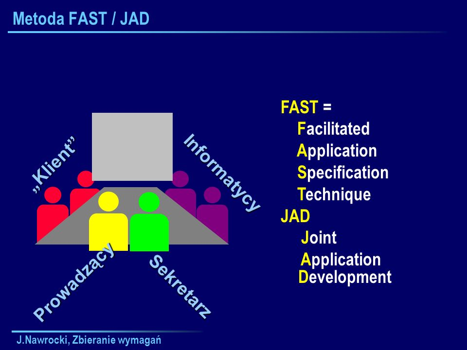 J.Nawrocki, Zbieranie wymagań Metoda FAST / JADInformatycy Klient FAST = Facilitated Application Specification Technique JAD Joint Application Development Prowadzący Sekretarz