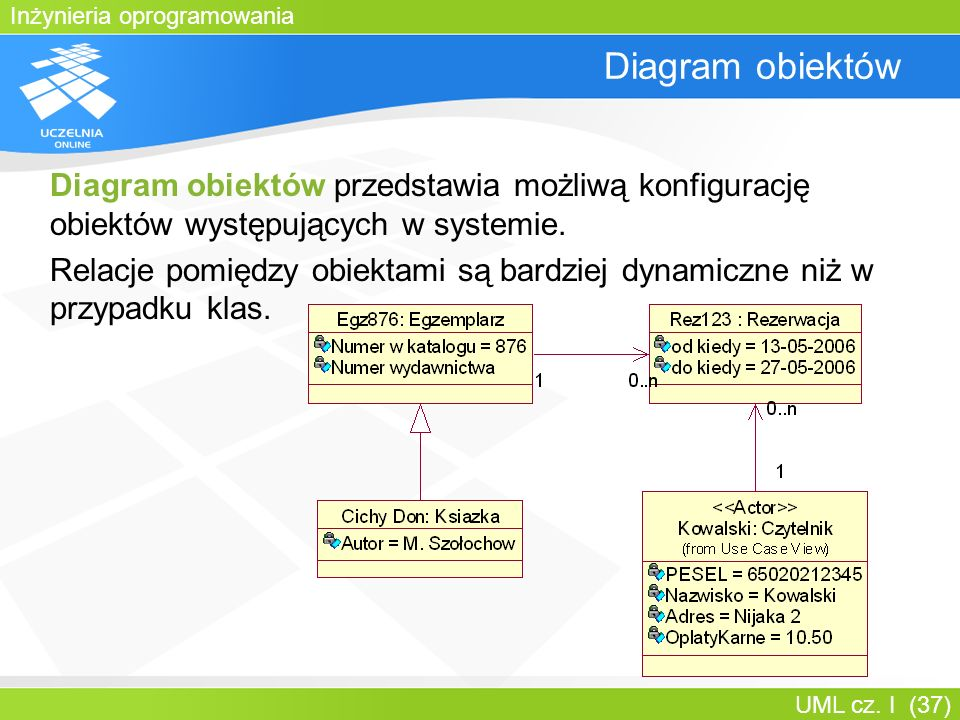 Inżynieria oprogramowania UML cz. I (37) Diagram obiektów Diagram obiektów przedstawia możliwą konfigurację obiektów występujących w systemie. Relacje