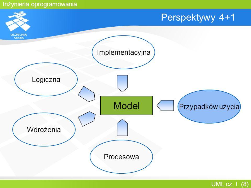 Inżynieria oprogramowania UML cz. I (8) Perspektywy 4+1 Implementacyjna Przypadków użycia Logiczna Procesowa Wdrożenia Model