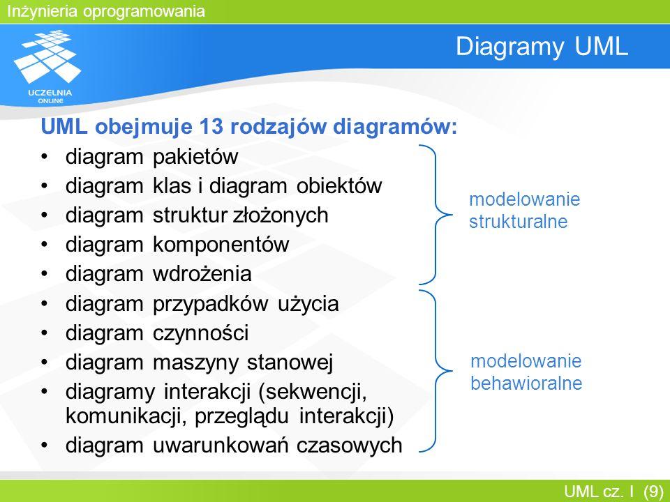 Inżynieria oprogramowania UML cz. I (9) Diagramy UML UML obejmuje 13 rodzajów diagramów: diagram pakietów diagram klas i diagram obiektów diagram stru
