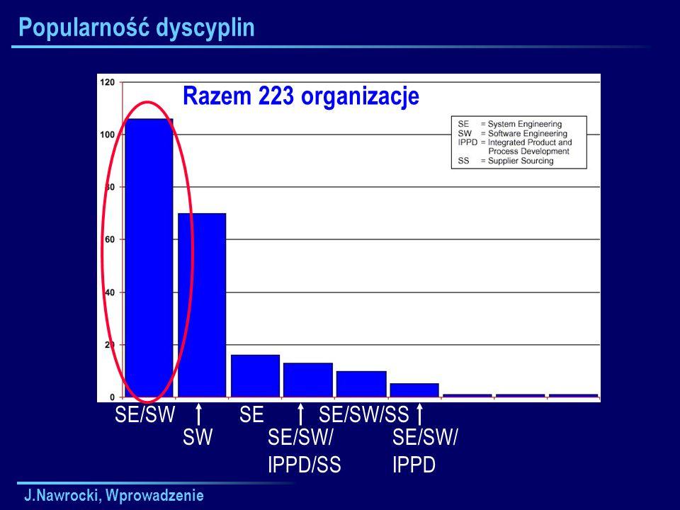 J.Nawrocki, Wprowadzenie Popularność dyscyplin Razem 223 organizacje SE/SW SW SE SE/SW/ IPPD/SS SE/SW/SS SE/SW/ IPPD