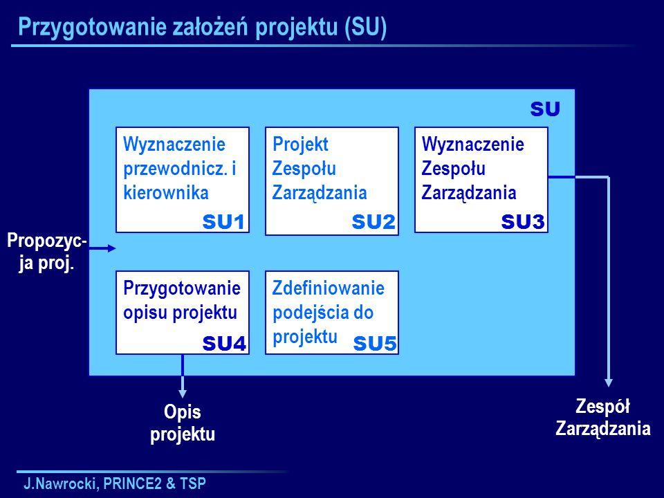 J.Nawrocki, PRINCE2 & TSP Przygotowanie założeń projektu (SU) Wyznaczenie przewodnicz. i kierownika SU1 SU Propozyc- ja proj. Projekt Zespołu Zarządza