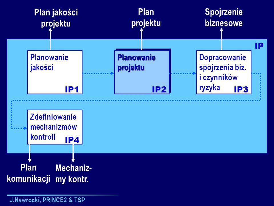 J.Nawrocki, PRINCE2 & TSP Zdefiniowanie mechanizmów kontroli Planowanie jakości Planowanie projektu Dopracowanie spojrzenia biz. i czynników ryzyka IP