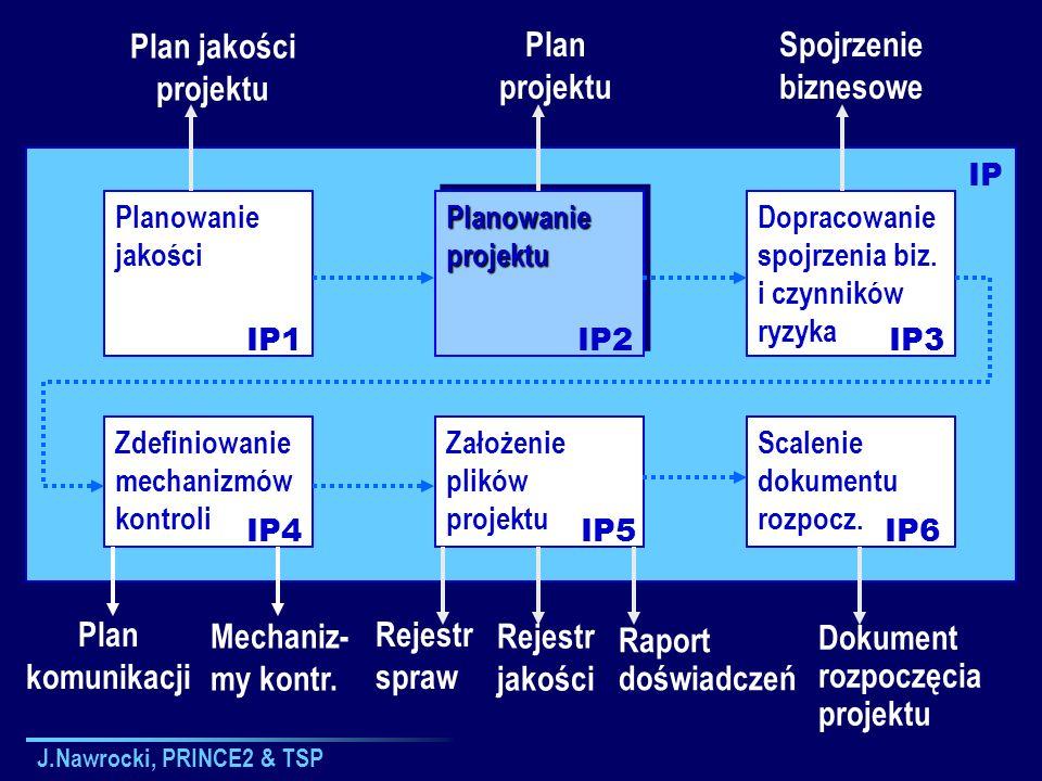 J.Nawrocki, PRINCE2 & TSP Zdefiniowanie mechanizmów kontroli Planowanie jakości Planowanie projektu Dopracowanie spojrzenia biz. i czynników ryzyka Za