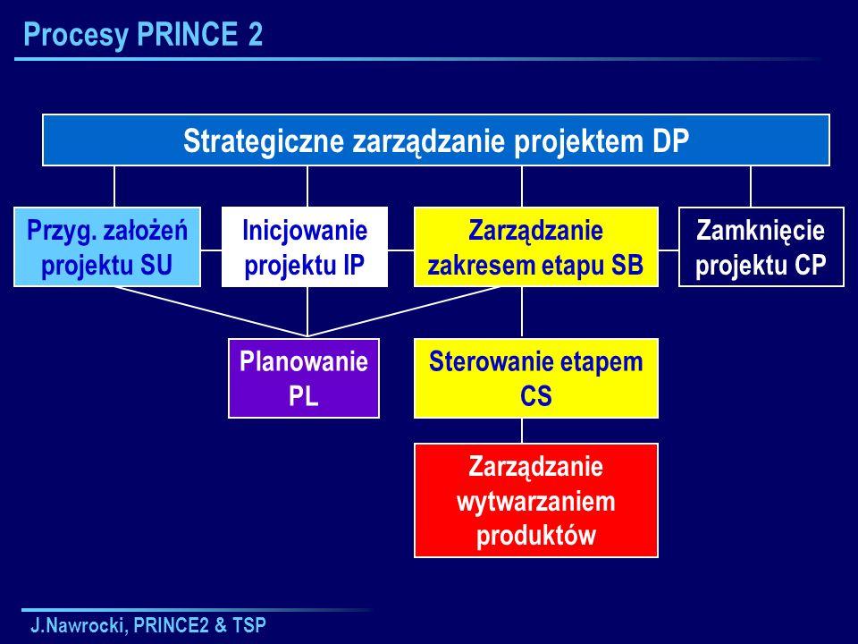 J.Nawrocki, PRINCE2 & TSP Przygotowanie założeń projektu (SU) Strategiczne zarządzanie projektem DP Sterowanie etapem CS Planowanie PL Zarządzanie wytwarzaniem produktów Inicjowanie projektu IP Zamknięcie projektu CP Zarządzanie zakresem etapu SB Przyg.