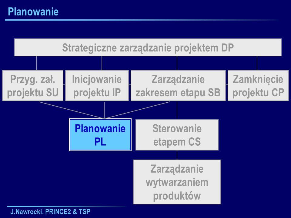 J.Nawrocki, PRINCE2 & TSP Planowanie Strategiczne zarządzanie projektem DP Sterowanie etapem CS Planowanie PL Zarządzanie wytwarzaniem produktów Inicj