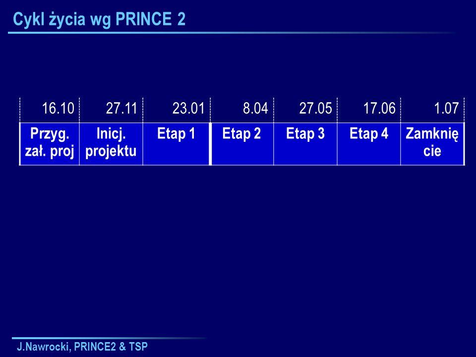J.Nawrocki, PRINCE2 & TSP Cykl życia wg PRINCE 2 16.1027.1123.018.0427.0517.061.07 Przyg. zał. proj Inicj. projektu Etap 1Etap 2Etap 3Etap 4Zamknię ci