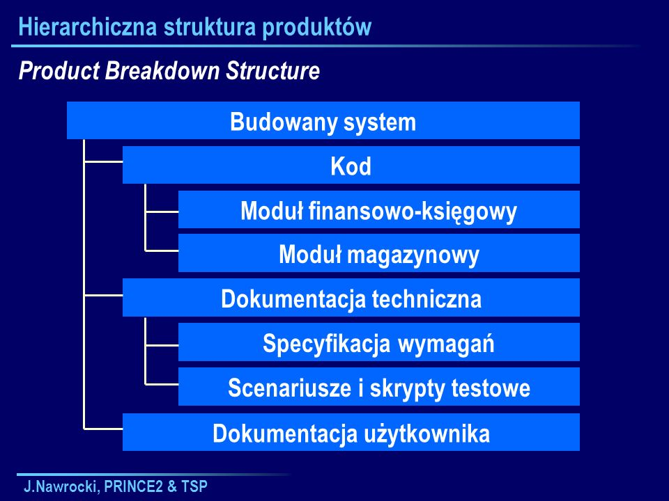 J.Nawrocki, PRINCE2 & TSP Hierarchiczna struktura produktów Product Breakdown Structure Budowany system Kod Dokumentacja techniczna Dokumentacja użytk