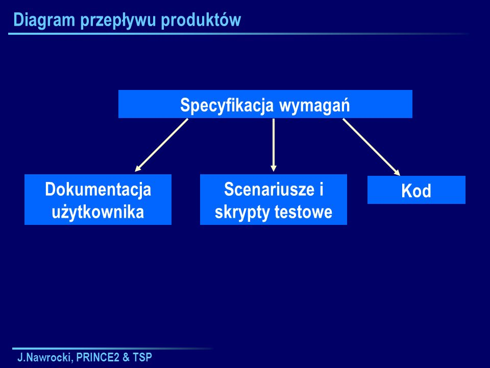 J.Nawrocki, PRINCE2 & TSP Diagram przepływu produktów Kod Dokumentacja użytkownika Specyfikacja wymagań Scenariusze i skrypty testowe
