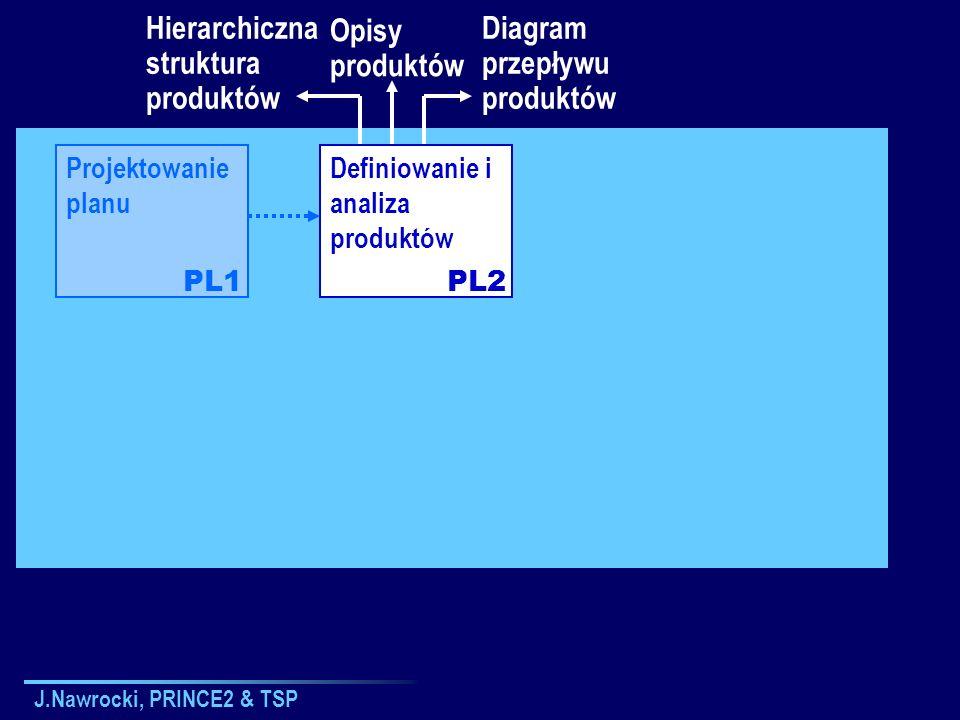 J.Nawrocki, PRINCE2 & TSP Projektowanie planu Definiowanie i analiza produktów PL1PL2 Hierarchiczna struktura produktów Opisy produktów Diagram przepł