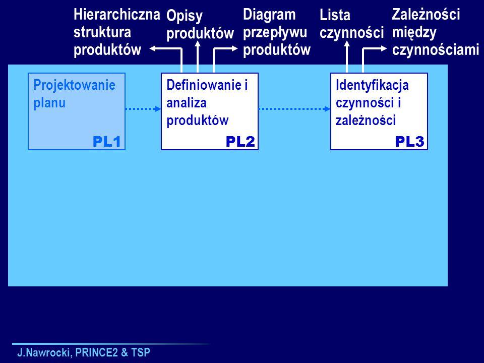J.Nawrocki, PRINCE2 & TSP Projektowanie planu Definiowanie i analiza produktów Identyfikacja czynności i zależności PL1PL2PL3 Hierarchiczna struktura
