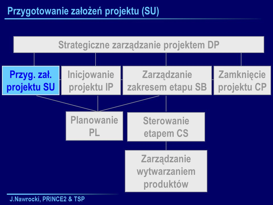 J.Nawrocki, PRINCE2 & TSP Przygotowanie założeń projektu (SU) Strategiczne zarządzanie projektem DP Sterowanie etapem CS Planowanie PL Zarządzanie wyt