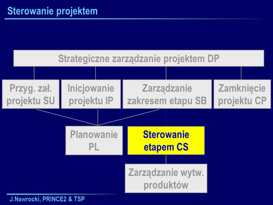 J.Nawrocki, PRINCE2 & TSP Sterowanie projektem Strategiczne zarządzanie projektem DP Planowanie PL Zarządzanie wytw. produktów Inicjowanie projektu IP