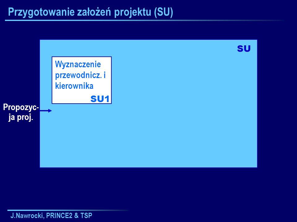 J.Nawrocki, PRINCE2 & TSP Przygotowanie założeń projektu (SU) Wyznaczenie przewodnicz. i kierownika SU1 SU Propozyc- ja proj.