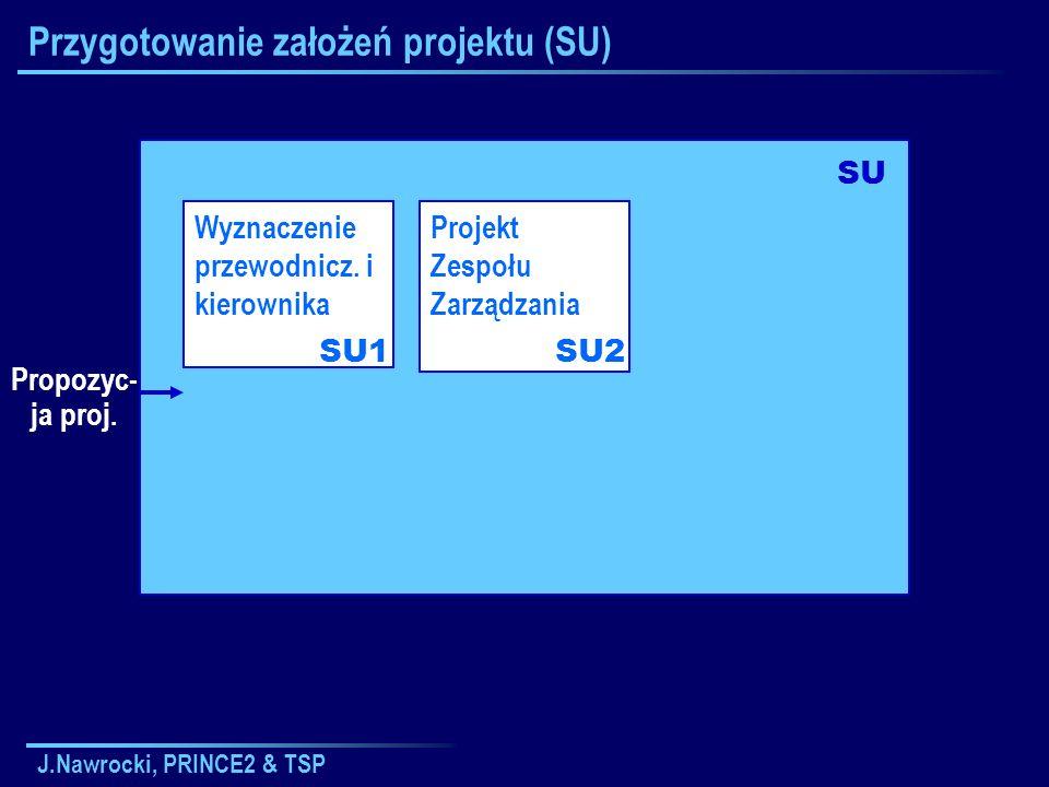 J.Nawrocki, PRINCE2 & TSP Podsumowanie Najważniejsze procesy PRINCE 2 Przygotowanie założeń Inicjowanie Sterowanie etapem Zarządzanie zakresem Zamknięcie projektu TSP bazuje na PSP TSP: podejście przyrostowe 5 podstawowych ról: Kierownik...