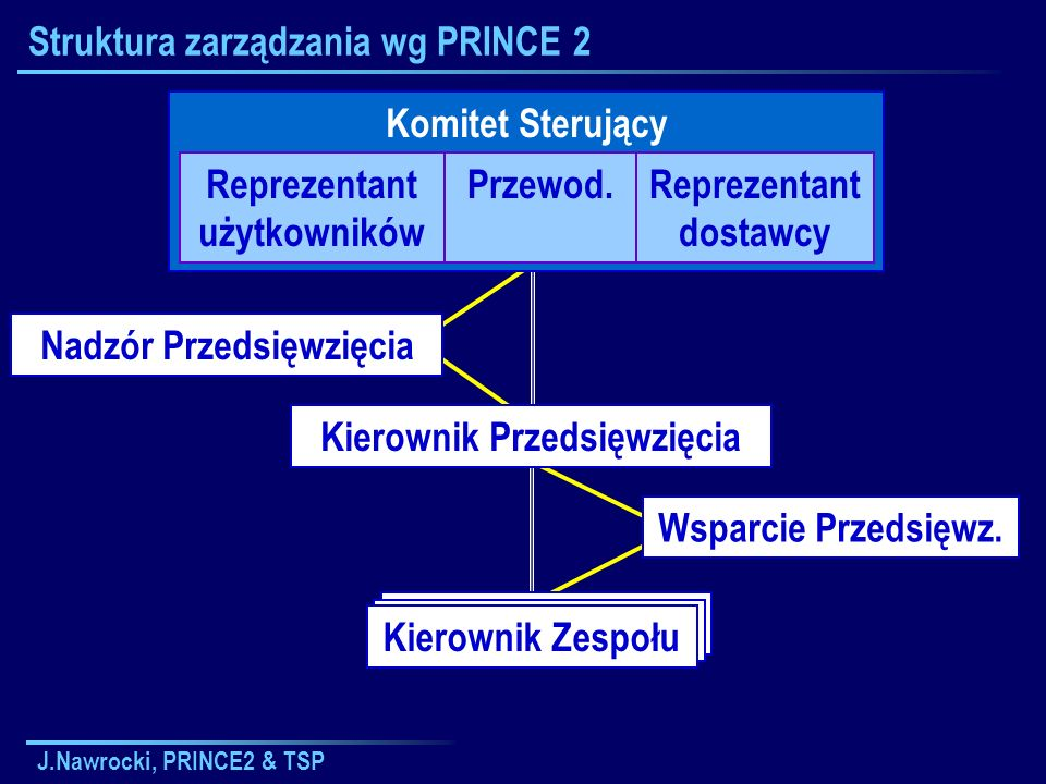 J.Nawrocki, PRINCE2 & TSP Kierownik Zespołu Struktura zarządzania wg PRINCE 2 Komitet Sterujący Reprezentant użytkowników Przewod.Reprezentant dostawc