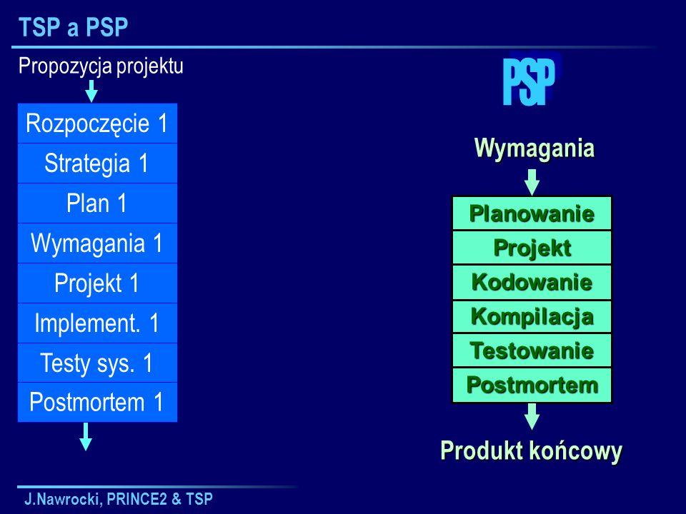 J.Nawrocki, PRINCE2 & TSP TSP a PSP Propozycja projektu Plan 1 Wymagania 1 Projekt 1 Implement. 1 Testy sys. 1 Postmortem 1 Strategia 1 Rozpoczęcie 1