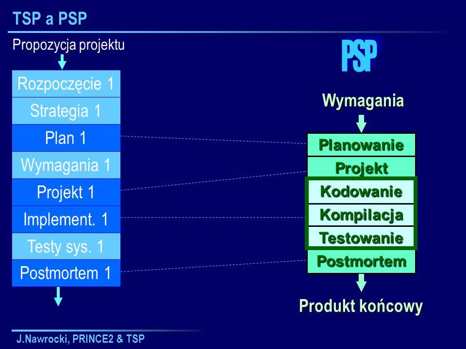 J.Nawrocki, PRINCE2 & TSP TSP a PSPWymagania Planowanie Projekt Kompilacja Kodowanie Testowanie Postmortem Produkt końcowy Propozycja projektu Plan 1
