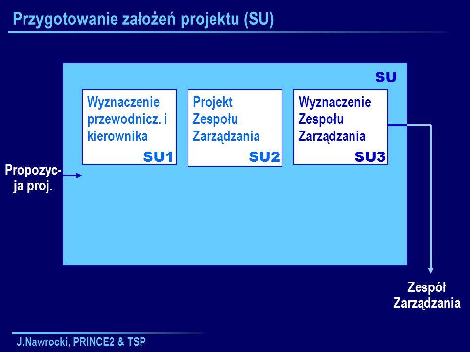 J.Nawrocki, PRINCE2 & TSP Projektowanie planu Definiowanie i analiza produktów Identyfikacja czynności i zależności PL1PL2PL3 Hierarchiczna struktura produktów Opisy produktów Diagram przepływu produktów Lista czynności Zależności między czynnościami