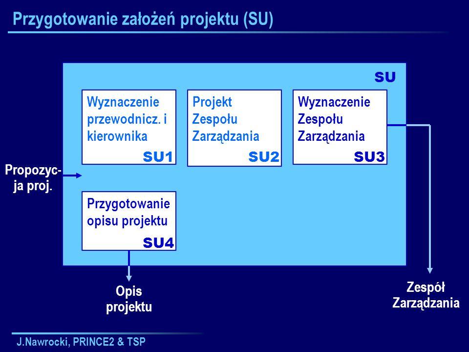 J.Nawrocki, PRINCE2 & TSP Projektowanie planu Definiowanie i analiza produktów Identyfikacja czynności i zależności PL1PL2PL3 Hierarchiczna struktura produktów Opisy produktów Diagram przepływu produktów Szacowanie PL4 Lista czynności Zależności między czynnościami Oszacowanie czynności