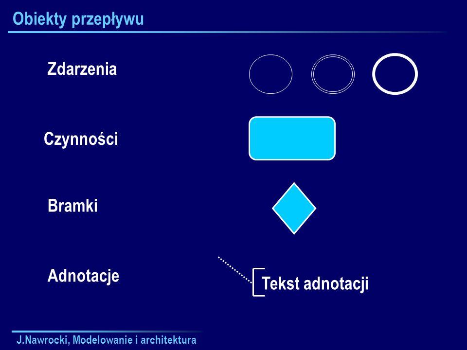 J.Nawrocki, Modelowanie i architektura Obiekty przepływu Zdarzenia Czynności Bramki Adnotacje Tekst adnotacji