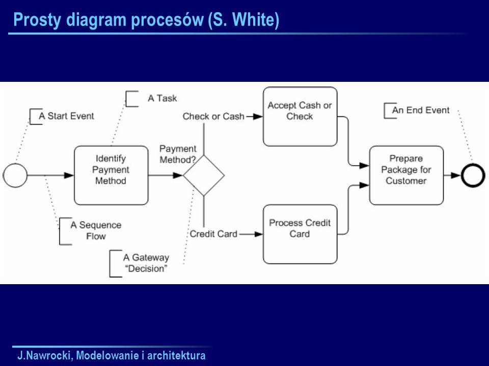 J.Nawrocki, Modelowanie i architektura Prosty diagram procesów (S. White)