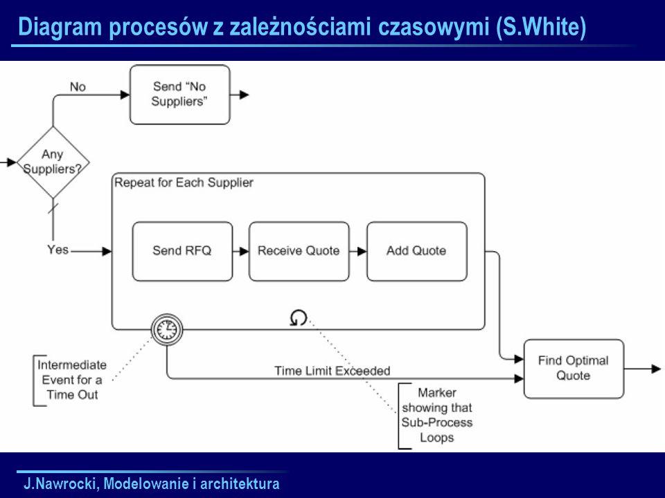 J.Nawrocki, Modelowanie i architektura Diagram procesów z zależnościami czasowymi (S.White)