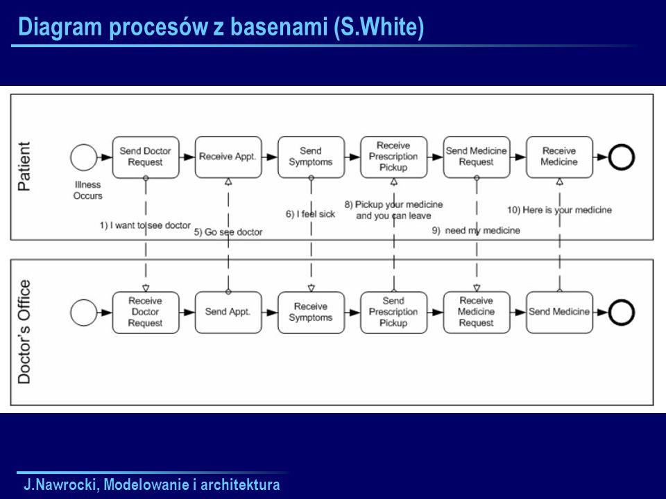 J.Nawrocki, Modelowanie i architektura Diagram procesów z basenami (S.White)