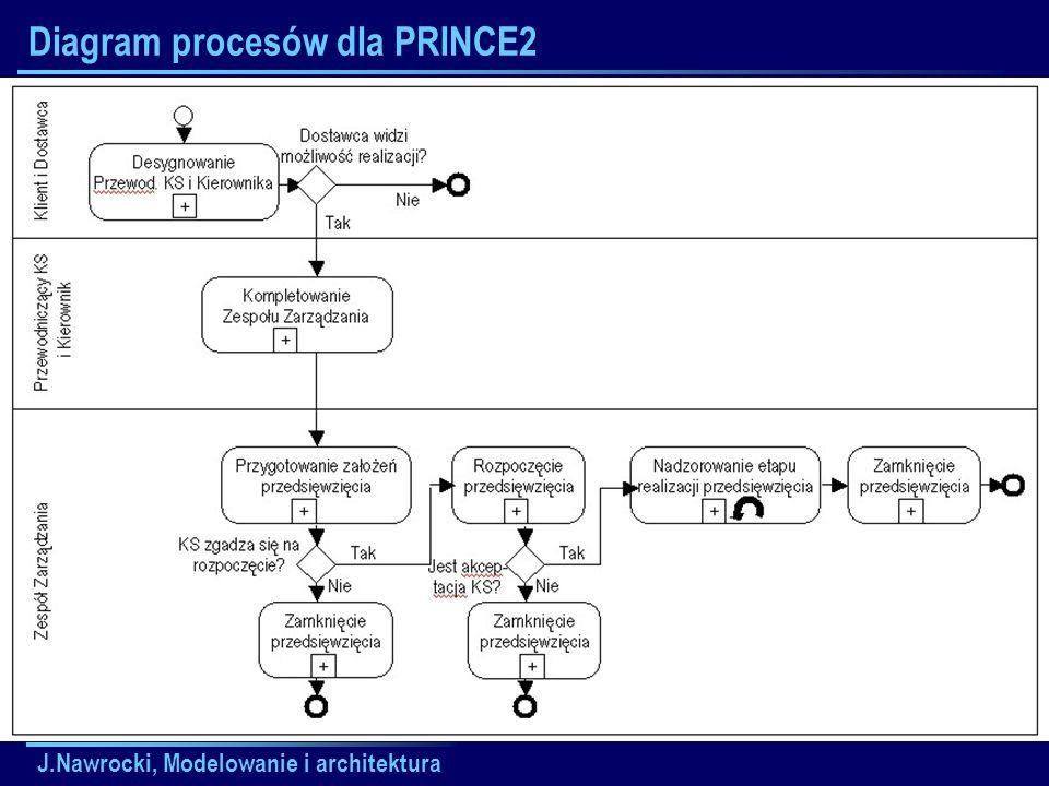 J.Nawrocki, Modelowanie i architektura Diagram procesów dla PRINCE2