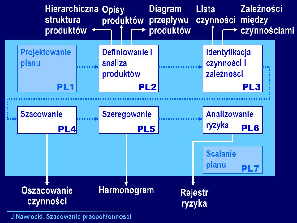 J.Nawrocki, Szacowanie pracochłonności Projektowanie planu Definiowanie i analiza produktów Identyfikacja czynności i zależności Analizowanie ryzyka P